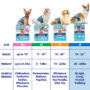 Dog diaper size chart. Hartz disposable wraps for dogs 16 count.