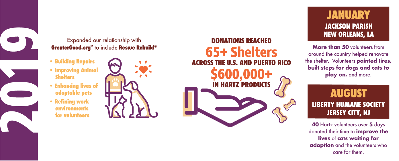 2019. Hartz works with Rescue Rebuild on improving animal shelters and enhancing lives of adoptable pets.