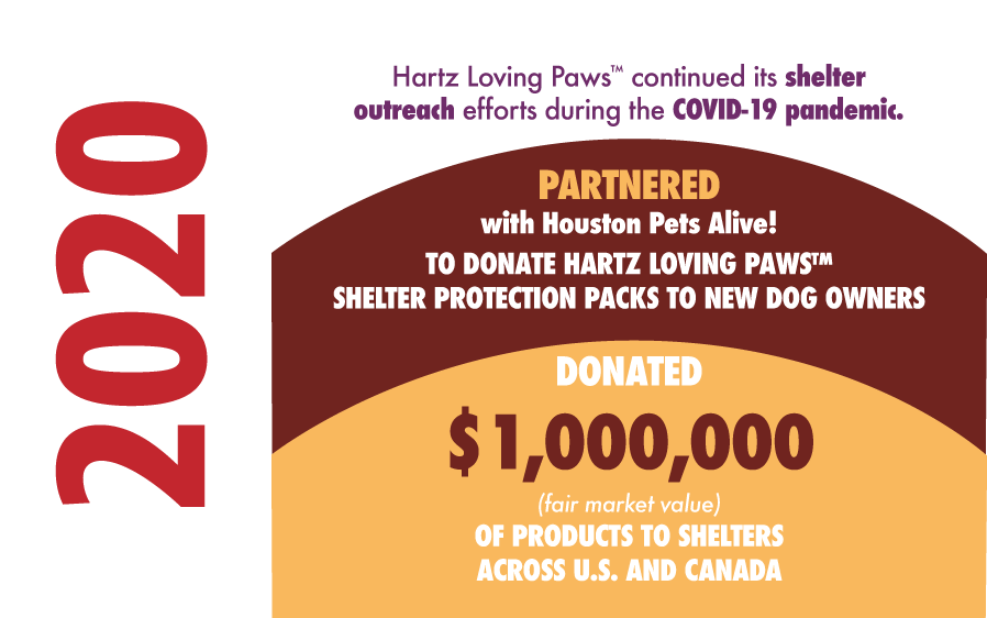 2020. Hartz partnered with Houston Pets Alive and donated over $1,000,000 to shelters in the US and Canada.